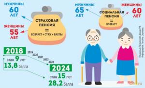 Как начисляется социальная пенсия