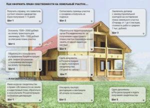Можно ли получить земельный участок бесплатно под строительство дома