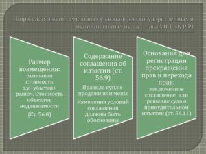 Процедура изъятия земельных участков для государственных нужд