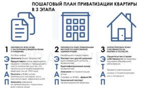 Чтобы приватизировать квартиру что нужно