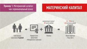 Ипотека материнский капитал первоначальный взнос банки
