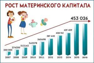 Какая сумма материнского капитала