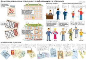 Можно ли кооперативную квартиру приватизировать