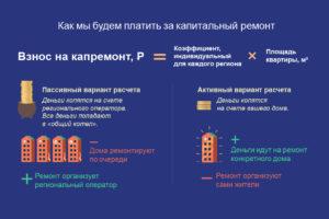 Кто Должен Платить Взнос На Капитальный Ремонт Многоквартирного Дома