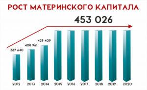 Мат капитал индексация 2019