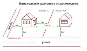 На каком расстоянии от соседнего участка можно строить дом