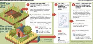 Как зарегистрировать дачный домик