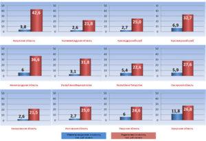Инвентаризационная и кадастровая стоимость имущества