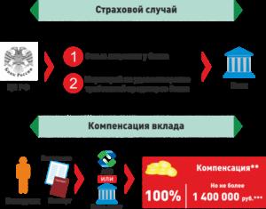 Страховая сумма банковских вкладов