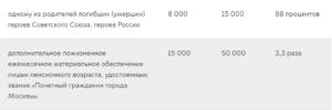 Сколько получают герои россии