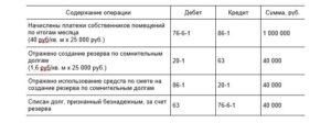 Проводки По Бухучету Примеры Таблица Усн Тсж