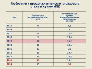 Индивидуальный пенсионный коэффициент 2021