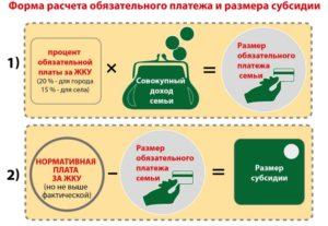 Как рассчитывается субсидия на жкх