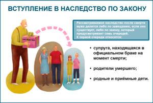 Раздел имущества после смерти родителей