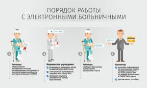 Как получить электронный больничный