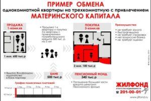 При покупке квартиры с материнским капиталом на кого оформляется квартира