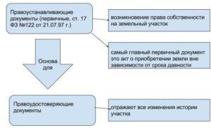Правоустанавливающие документы и правоудостоверяющие документы