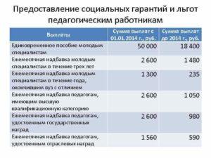 Кому положены подъемные выплаты