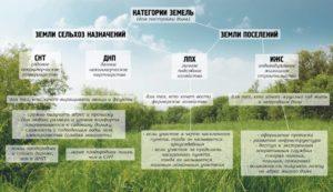 Изменение Категории Земельного Участка В Московской Области