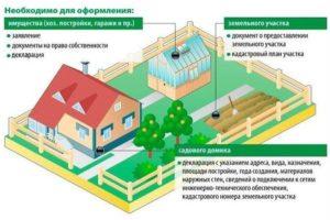 Как правильно оформить дом в снт