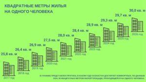 Сколько Метров Квадратных Положено На Человека В Общежитии