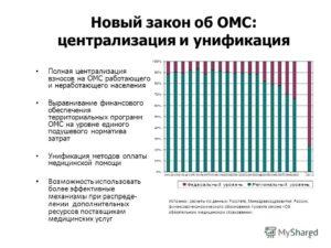 Закон об омс 2019