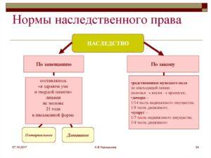 Право наследования без завещания в россии