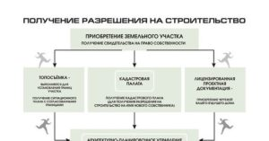 Какие необходимы документы для получения разрешения на строительство ижс