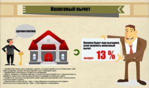 13 процентов от покупки квартиры возвращают