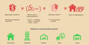 Налог кадастровая стоимость квартиры