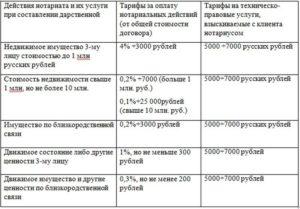 Услуги нотариуса по оформлению договора дарения