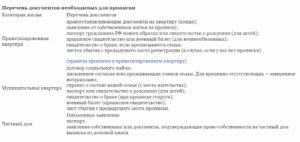 Какие Документы Нужны Для Прописки В Квартиру В Новосибирске