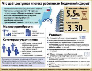 Ипотечная программа для бюджетников