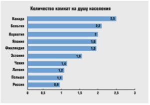 Сколько Квадратных Метров Приходится На 1 Человека В России