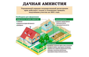 Как зарегистрировать в собственность садовый участок