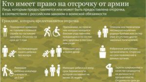 Предоставление отсрочки от армии