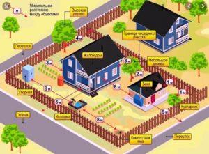 На каком расстоянии от границы участка можно строить дом на дачном участке