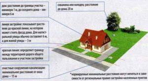 Можно ли прописаться в снт и построить жилой дом