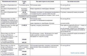 Таблица детских пособий волжский