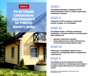 Зарегистрировать строение на земельном участке