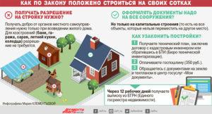 Документы для оформления в собственность дома