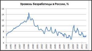 Безработица в россии статистика