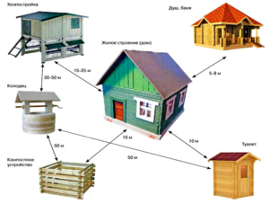 Какие строения подлежат регистрации на даче