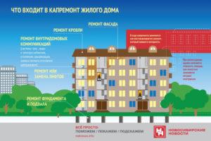 Какие Работы Входят В Капитальный Ремонт Фасада Многоквартирного Дома