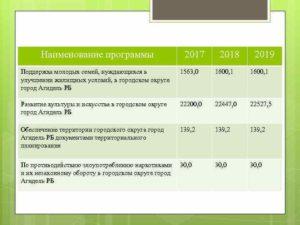 Программа по улучшению жилищных условий 2021