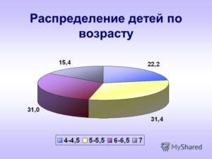 Распределение детей по возрастам
