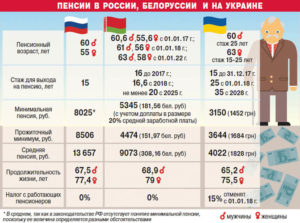 Размер пенсий в москве
