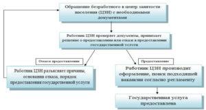 Документы в службу занятости