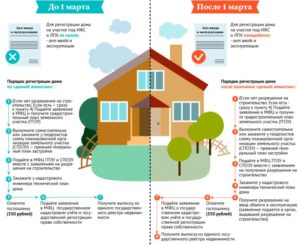 Порядок регистрации частного дома