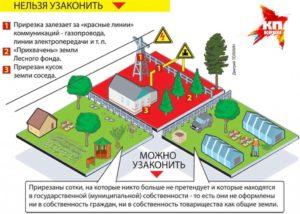 Земля В Аренду Под Ижс Как Оформить В Собственность